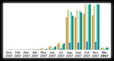 Estadísticas Noviembre 2007 - estadisticas-noviembre-2007