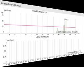 Sistema Para Administrar Proyectos, PHPaga - graficas-phpaga