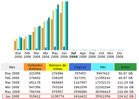 Estadísticas Junio 2008 - estadisticas-junio-2008