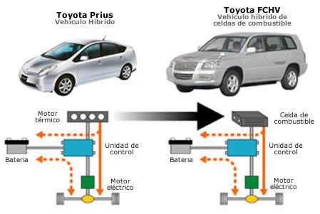 mecanica automotriz Cursos de mecanica automotriz en MecanicaVirtual