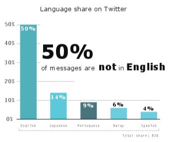language twitter El 50% de los tweets enviados son en idiomas distintos al Inglés