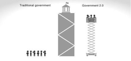 gobierno20 15% de los gobiernos del mundo usa Twitter
