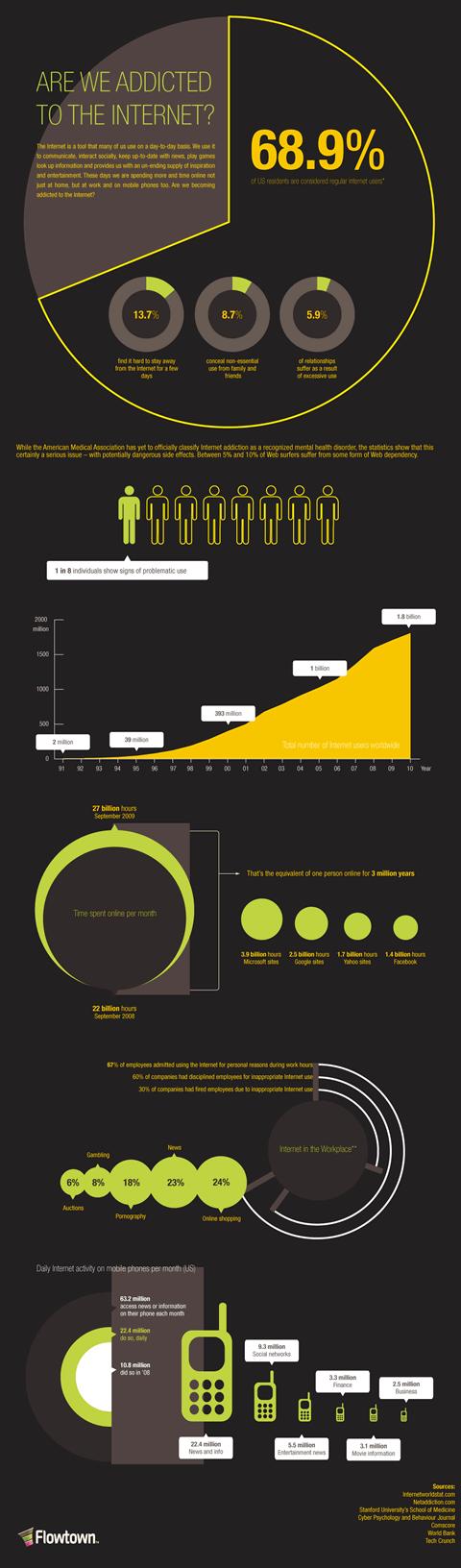 Somos adictos a internet? [Infografía] - adictos-internet