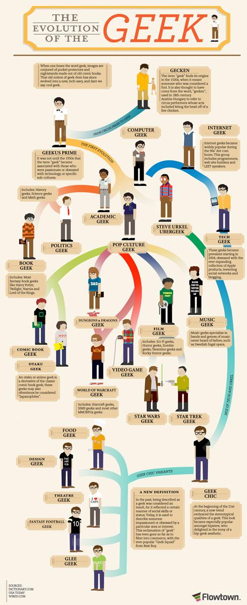 Evolución del Geek [Infografía] - clase-geek