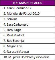 Lo más buscado en Yahoo! España en 2010 - lo-mas-buscado-tv