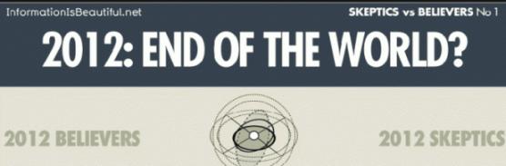 Sera el fin del mundo en el 2012? [Infografía] - Captura-de-pantalla-2011-01-31-a-las-16.48.49