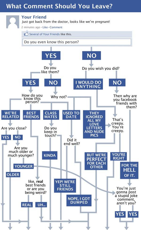 Qúe comentario hacer en Facebook? [diagrama de flujo] - c9a10a5694ecc85074fc75b41126e69f