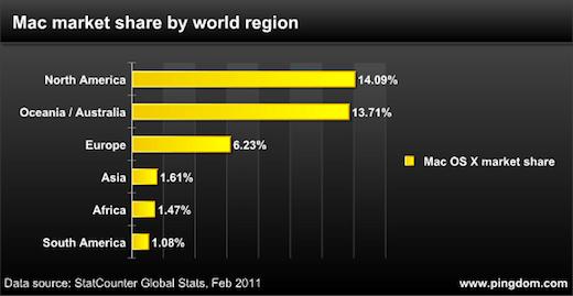¿En dónde vive el mayor número de usuarios de Mac? - Mac-market-share-by-world-region