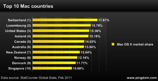¿En dónde vive el mayor número de usuarios de Mac? - Mercado-OS-X