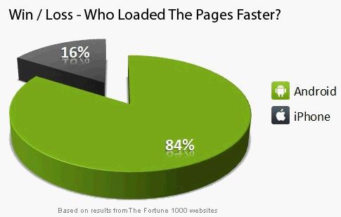 Un estudio revela que Android es mucho más rápido que iOS para navegar en Internet - iphone-android-browsers