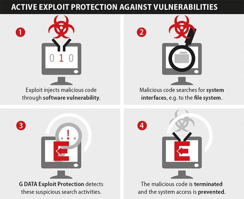 Tiendas online con Magento están siendo infectadas con malware - g-data-magento-xploits