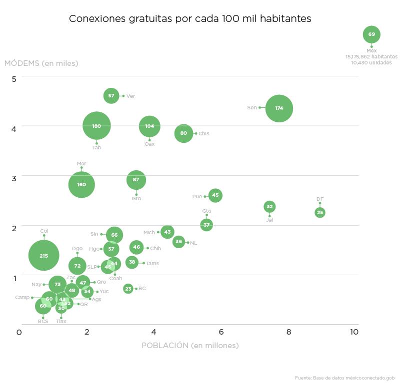 El gran mapa del Internet gratuito en México - conexionesx100milhabitantes