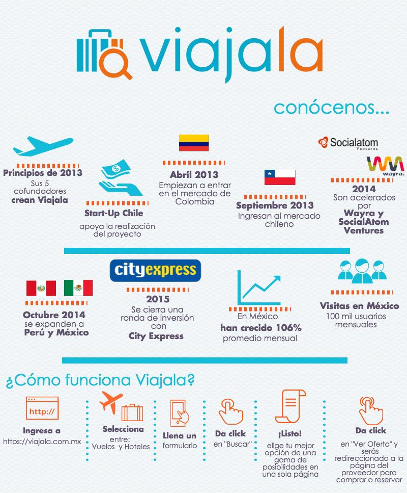Viajala, el Google de los viajes creció 106% en un año en México - informacion-viajala-infografia