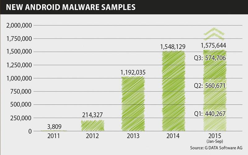 Más del 80% de usuarios de Android usan una versión obsoleta del sistema - reporte-malwalre-movil-g-data