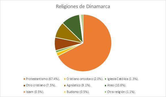 dinamarca religion