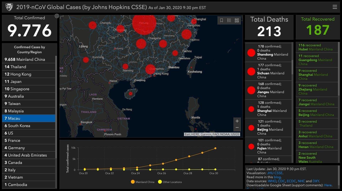 Corona virüsünün yayılımını ve etkilerini dünya genelinde takip ...