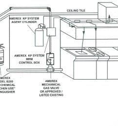 amerex kp automatic restaurant fire suppression system diagram 2 kitchen suppression  [ 1524 x 720 Pixel ]