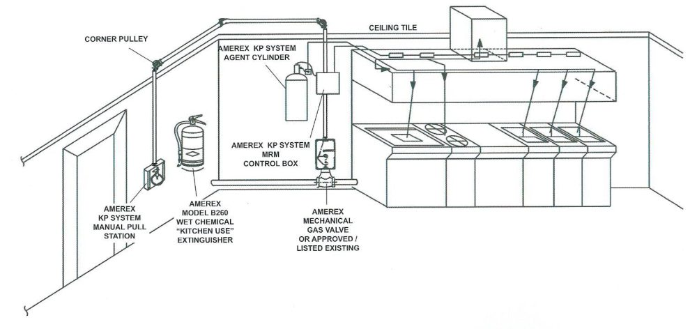 medium resolution of amerex kp automatic restaurant fire suppression system diagram 2 kitchen suppression