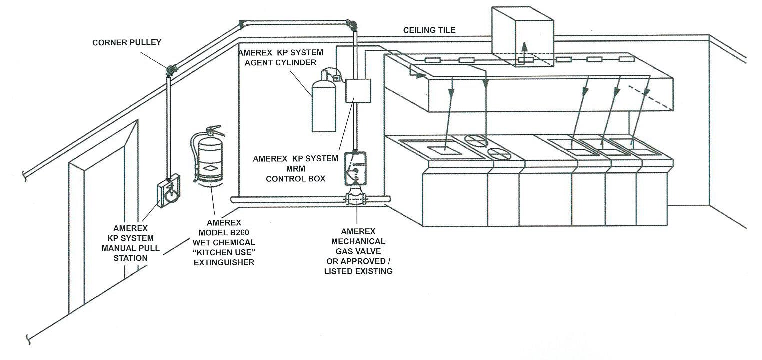 hight resolution of amerex kp automatic restaurant fire suppression system diagram 2 kitchen suppression