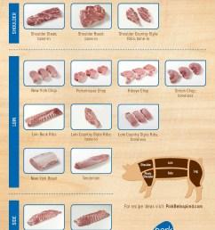 custom pork cuts  [ 2856 x 3927 Pixel ]