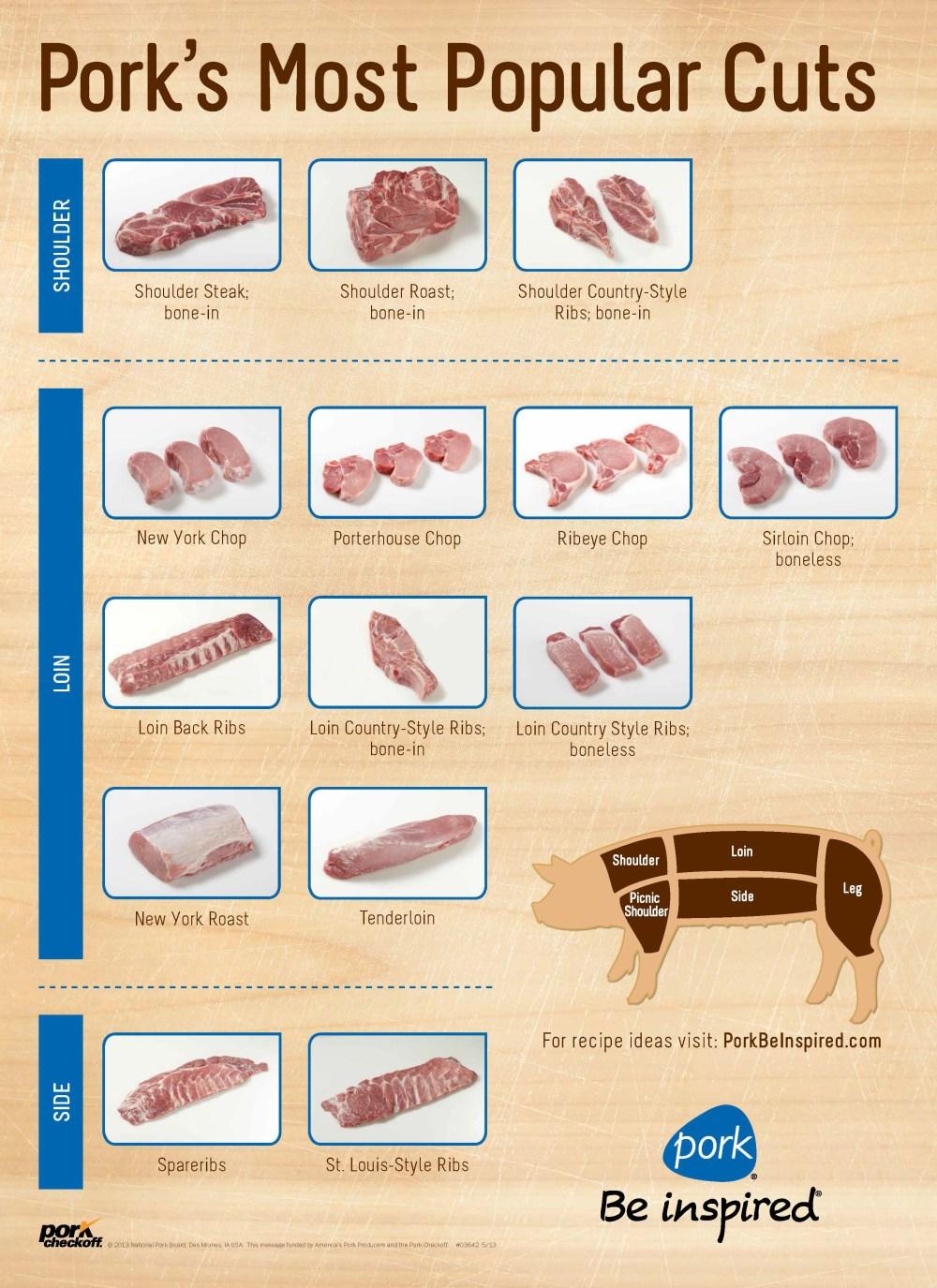 medium resolution of  custom pork cuts