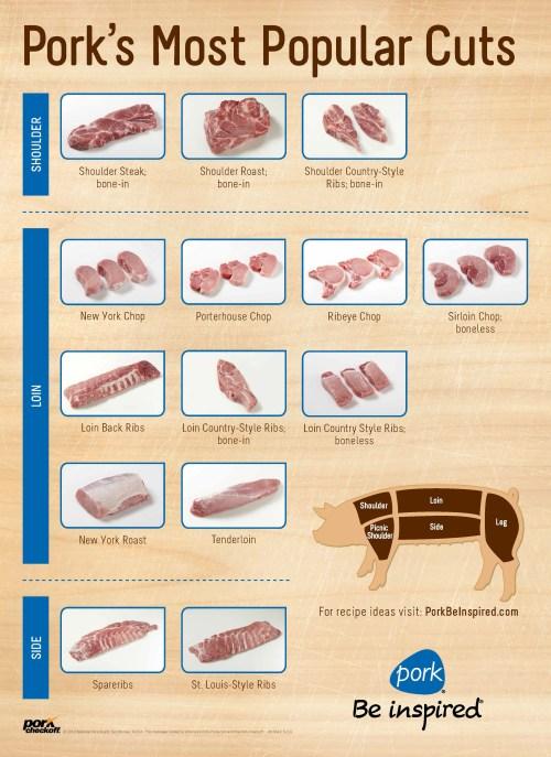 small resolution of  custom pork cuts