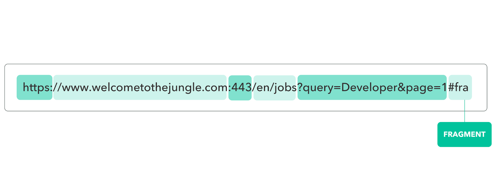 You could also use a url targeting rule to test multiple variants of a landing page. How The Url Was Built