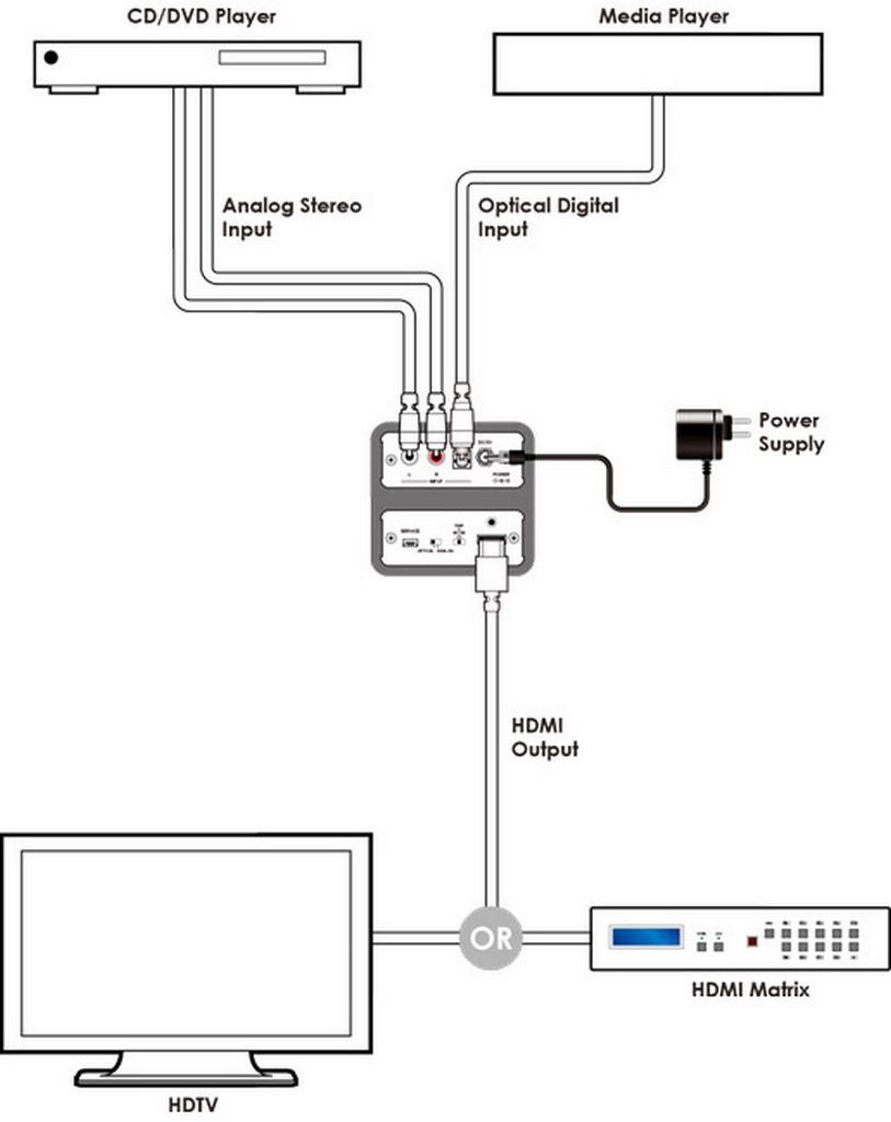 medium resolution of adc spdif audio to hdmi bridge