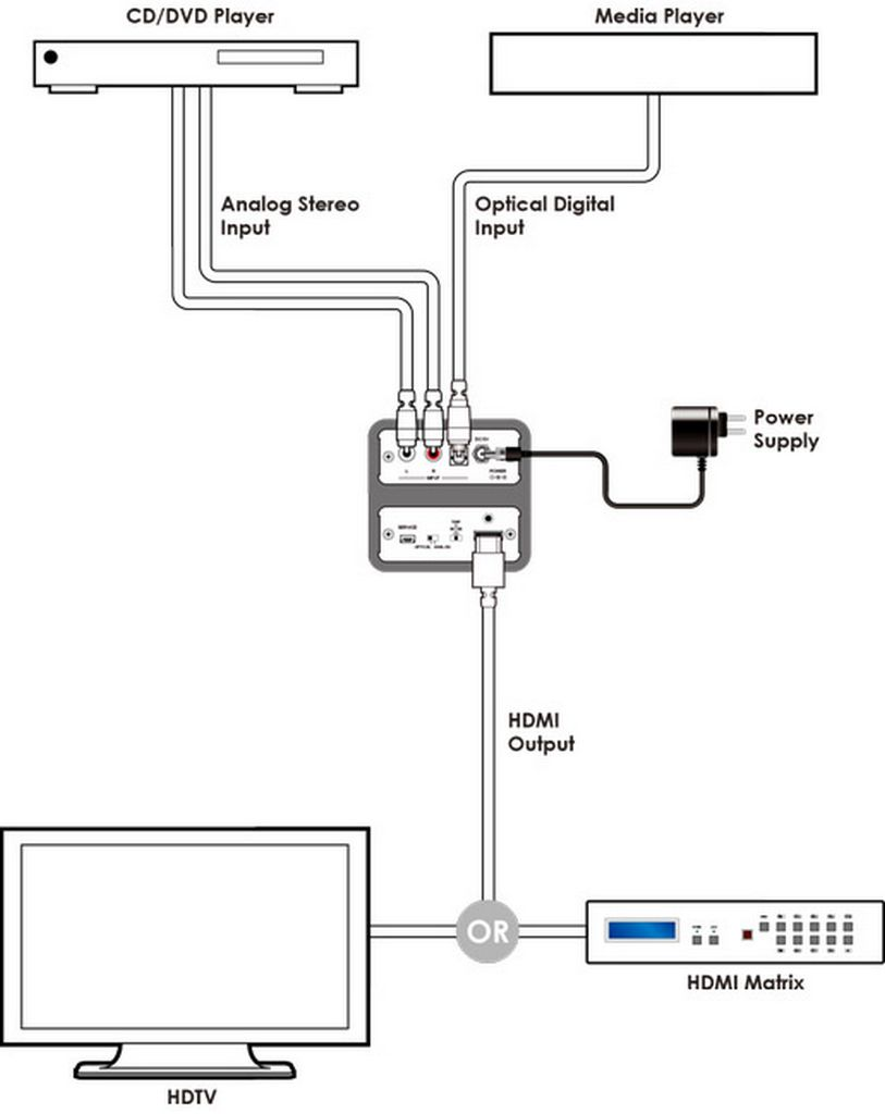 hight resolution of adc spdif audio to hdmi bridge