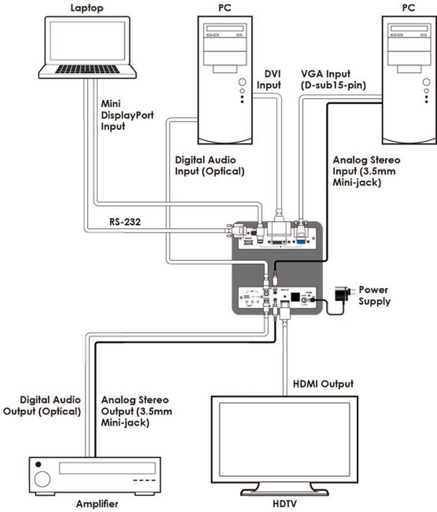 CS-802D .Dvi-Dl/Mdp/Vga To Hdmi Scaler, Av Format