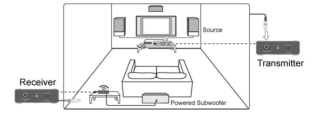 UWA-SB 2.4Ghz Wireless 0.1Ch Subwoofer Kit, Audio Devices