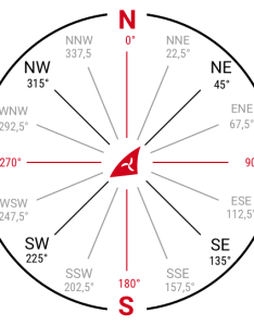 Wind directions direction rose cardinals and degrees also speed units  windfinder rh