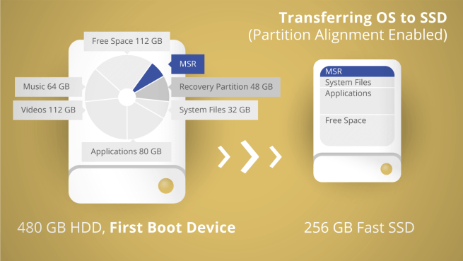 Transfering OS to SSD