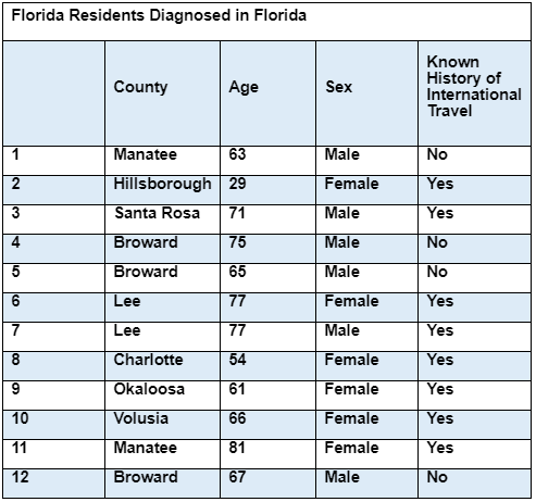 Coronavirus in SWFL: The latest updates on COVID-19 in our area