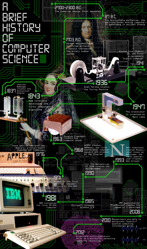 Brief History of Computer Science
