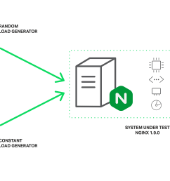load generators configuration boosting nginx performance 9x with thread pools load generators configuration viewing a thread 7 pin implement wiring  [ 8848 x 5090 Pixel ]