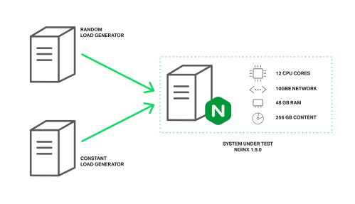 small resolution of load generators configuration boosting nginx performance 9x with thread pools load generators configuration viewing a thread 7 pin implement wiring