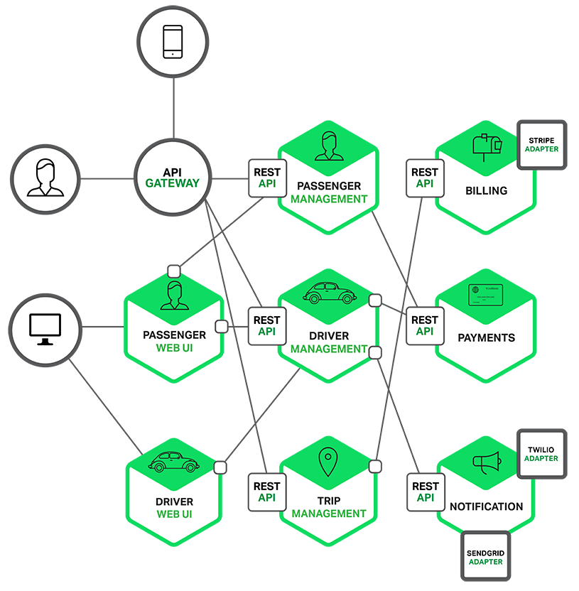 decomposition diagram in visio car aircon electrical wiring introduction to microservices | nginx
