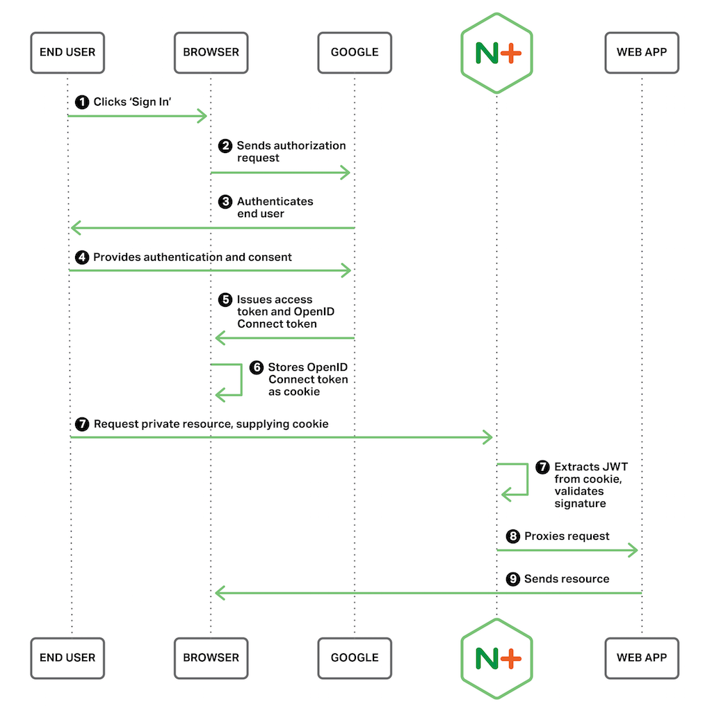 sso architecture diagram 2005 dodge neon radio wiring authenticating users with openid connect and nginx plus