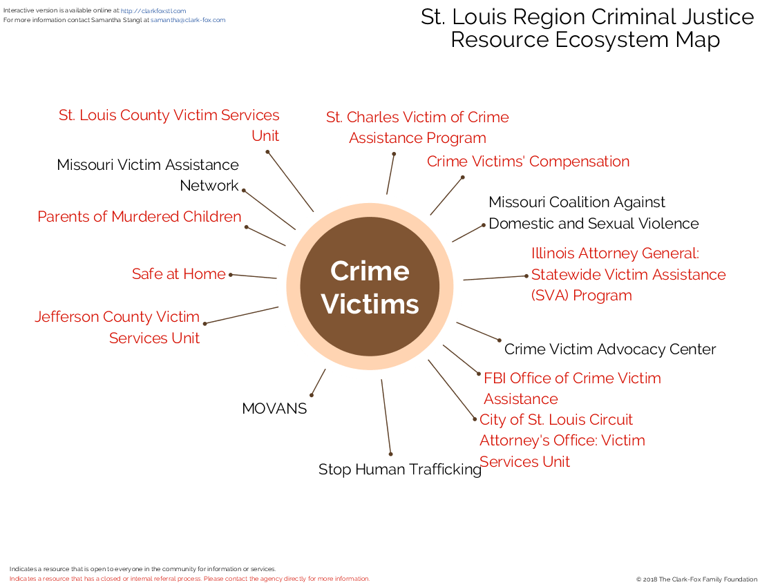 Crime Victims - Clark-Fox Family Foundation