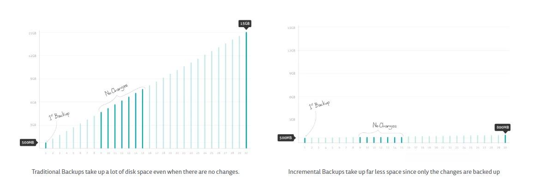 WP Time Capsule: WordPress Backup Plugin Review
