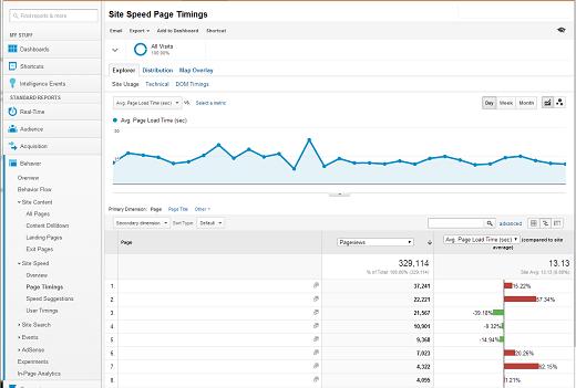 Verificarea vitezei site-ului în Google Analytics