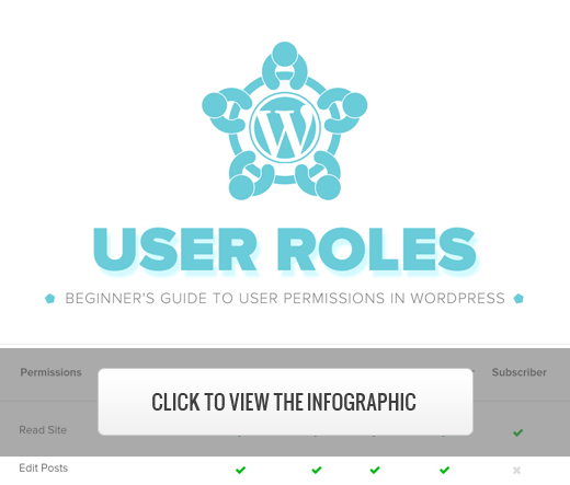 Beginner's guide to WordPress User Roles Infographic [Thumbnail]