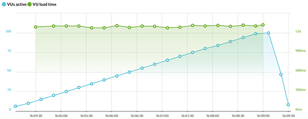 Testing Bluehost load impact