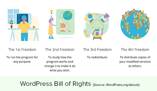 WordPress freedoms and rights