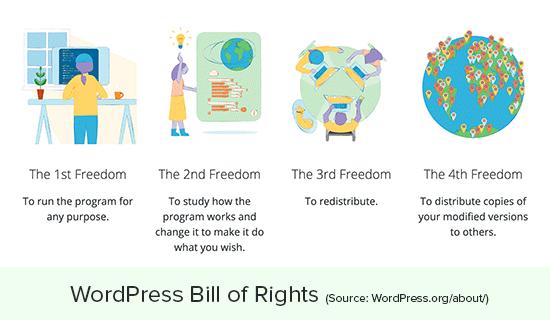 WordPress свободы и права