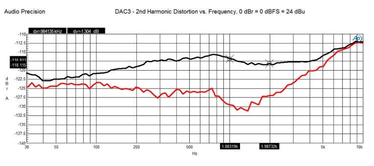 Fresh From the Bench: Benchmark DAC3 HGC Stereo D/A