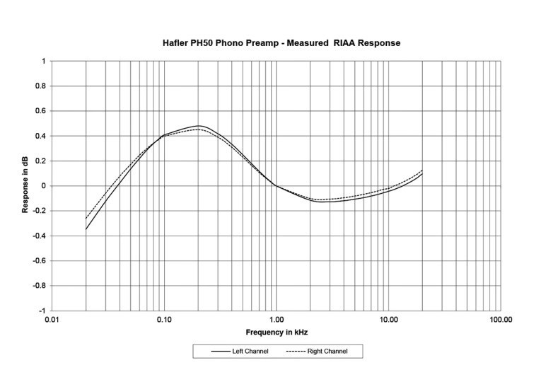 A Review of Hafler's PH50 and PH60 Phono Preamps and the