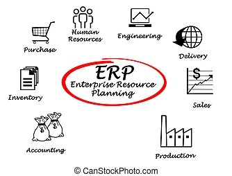 Erp Images and Stock Photos. 3,135 Erp photography and