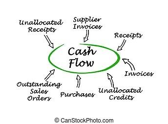 Cash flow Stock Photos and Images. 8,584 Cash flow